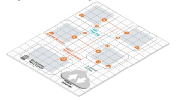 Automating Your AWS Landing Zone